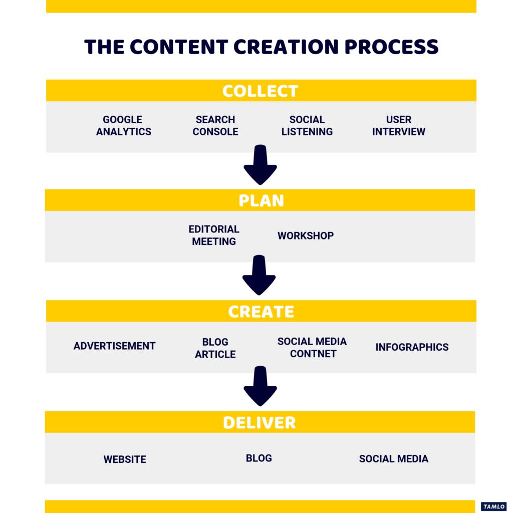 コンテンツ作成のプロセス